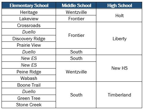 table showing school feeder patterns