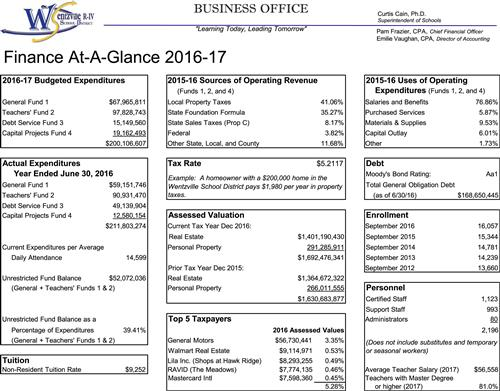 wsd quot finance at a glance quot